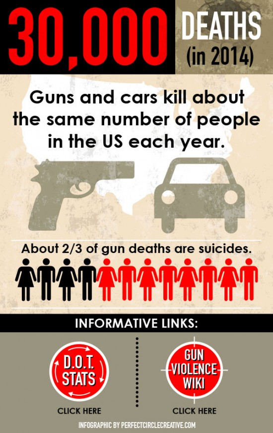 Info Graphic illustration showing statistics for gun deaths in the United States.
