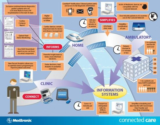 Connected Care Info Graphic illustration for Medtronic, Inc.