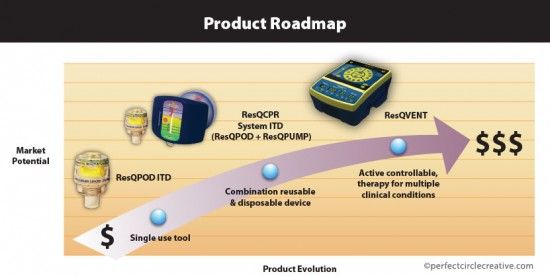 Product roadmap info graphic illustration for ResQ products.