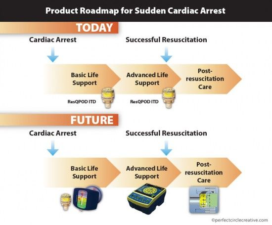 Product roadmap info graphic for sudden cardiac arrest.